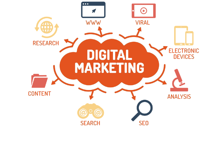 How to Create Strong Digital Marketing Strategies